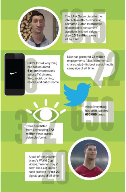 Nike Infographic
